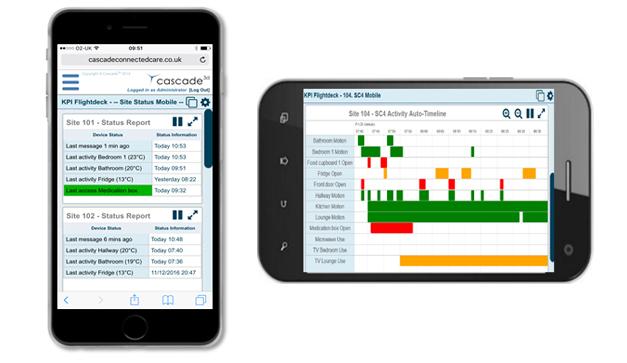 Sensors Dashboard Smartphone